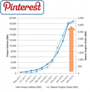 Pinterest User Wachstum 05/2011 -03/2012 (Quelle: comSCORE)