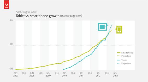 Tablet vs Smartphone (Quelle: Adobe)