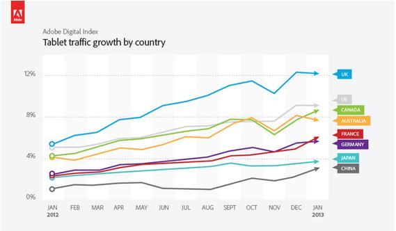 Zunahme des Tablet Traffic nach Ländern (Quelle: Adobe)
