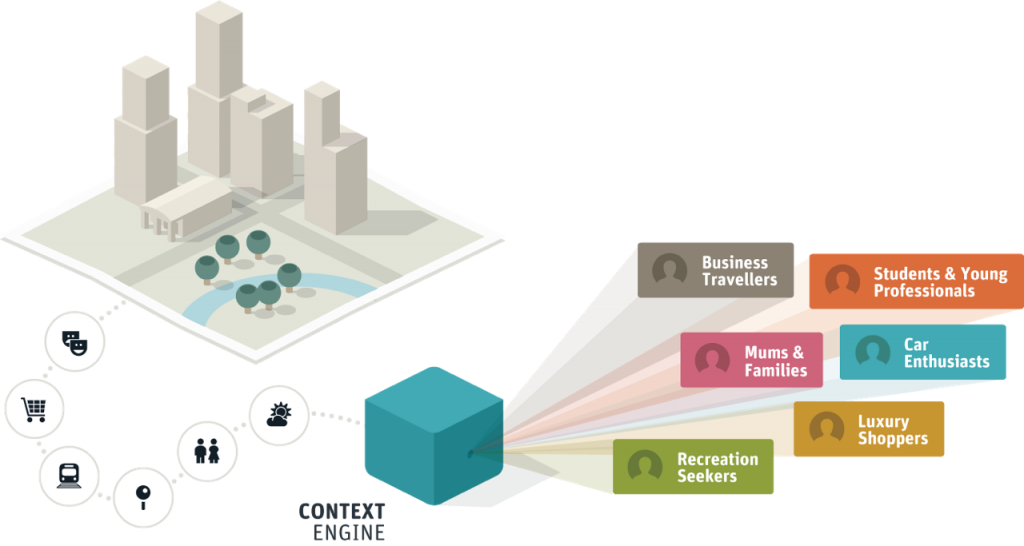 Location Context Engine Adsquare (Quelle: Adsquare)
