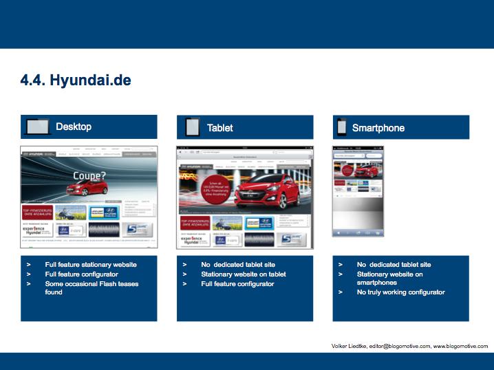 Hyundai.de Assessment - only for demonstration purposes  (Volker Liedtke)