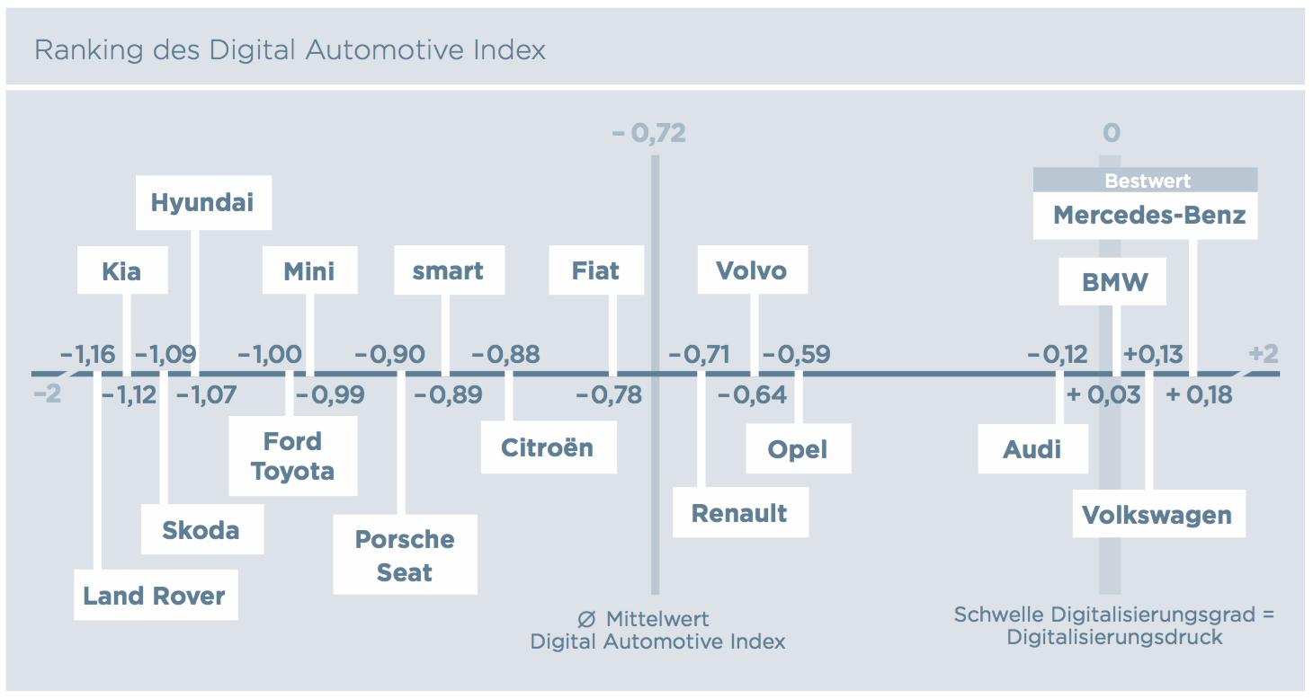Ranking des Digital Automotive Index (Batten & Company)