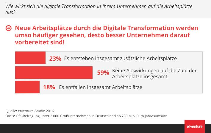Auswirkung digitale Transformation auf Arbeitsplätze (etventure-Studie 2016)