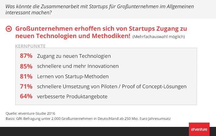 Zur Zusammenarbeit von Startups und Großunternehmen (etventure-Studie 2016)