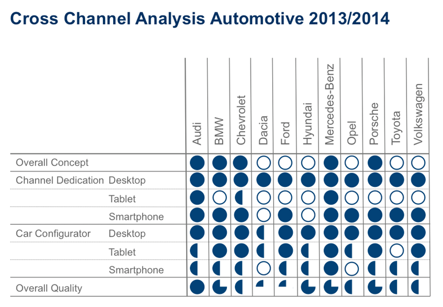Cross Channel Analysis Automotive 2013/2014 (Volker Liedtke)
