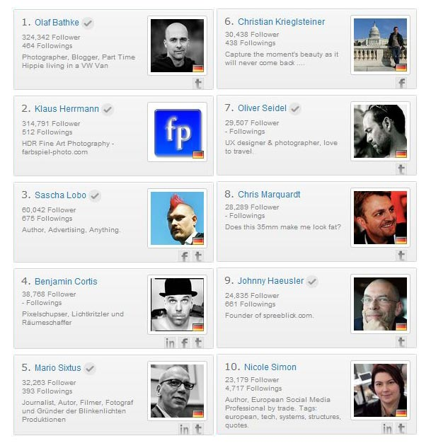 TOP10: Most Followed Profiles in Deutschland