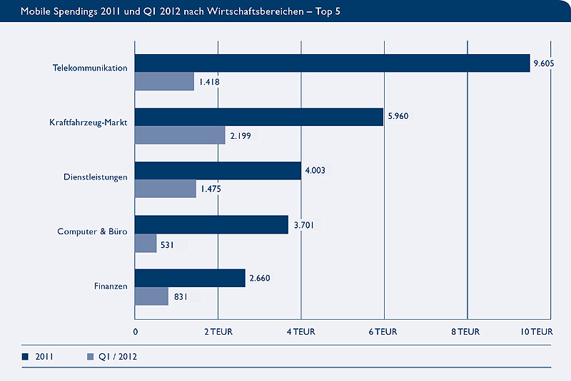 Mobile Spendings 2011 und Q1/2012 nach Branchen - Top 5 (Quelle: BVDW)