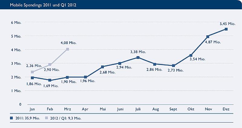 Mobile Spendings aus dem Gesamtjahr 2012 und aus Q1/2012 (Quelle: BVDW)