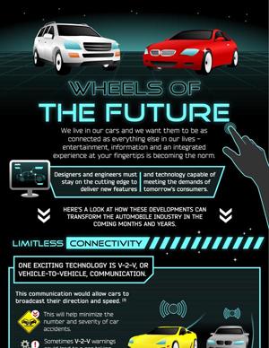 Das vernetze Auto der Zukunft.