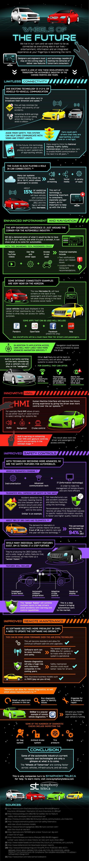 Das vernetze Auto der Zukunft