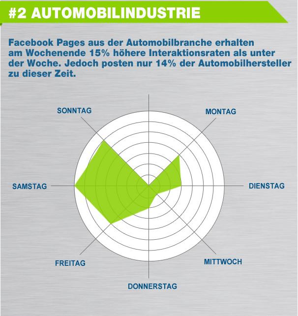 Automobilindustrie: am Besten am Wochenende (Quelle: tobe Social)