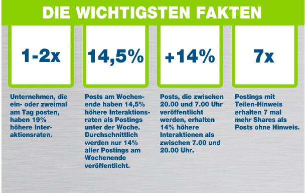 Die wichtigsten Fakten zu FB-Postings (Quelle: tobe Social)