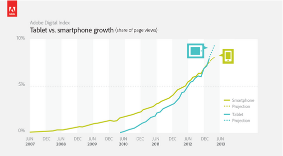 Tablet vs Smartphone (Quelle: Adobe)