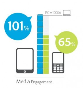 Media Engagement - Tablet schlägt Web und Smartphone (Adobe)