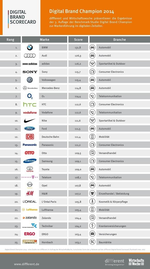 Digital Brand Scorecard (Wirtschaftswoche & Diffferent)
