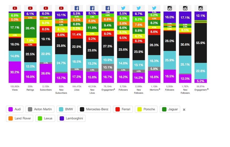 Das Social DNA Profil von 10 Premiumautomobil-Herstellern vom 01 Januar bis 30 Juni 2014 (eBench)
