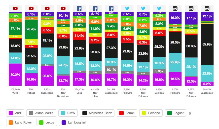 Social DNA Profil von 10 Premiumautomobil-Herstellern - Januar bis Juni 2014 (eBench)