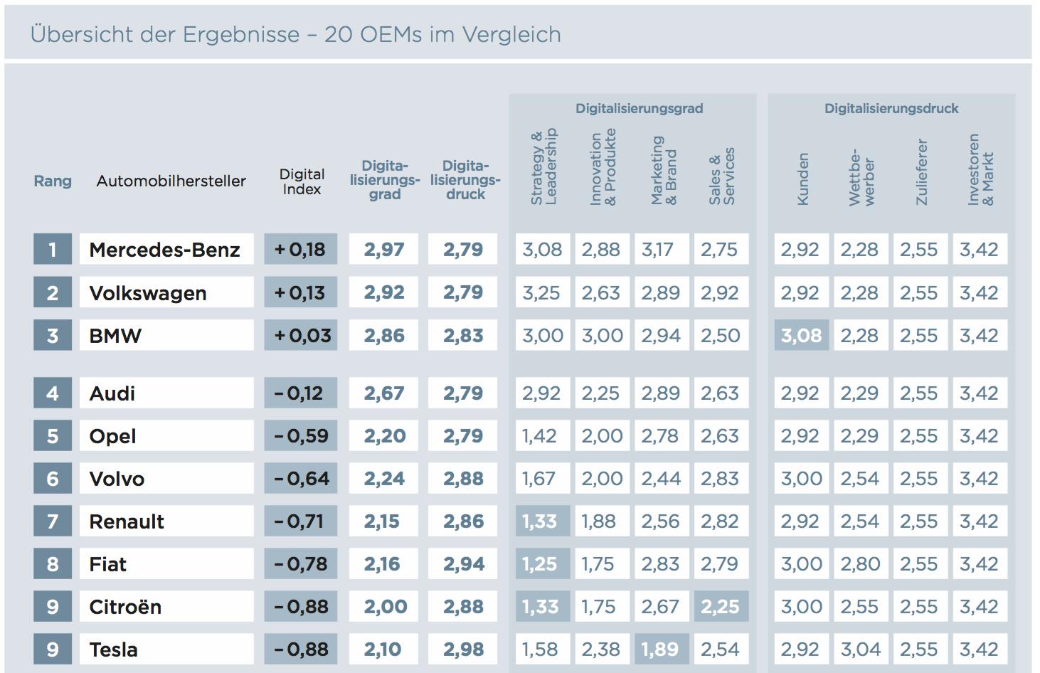 Übersicht der Ergebnisse – 20 OEMs im Vergleich (Batten & Company)