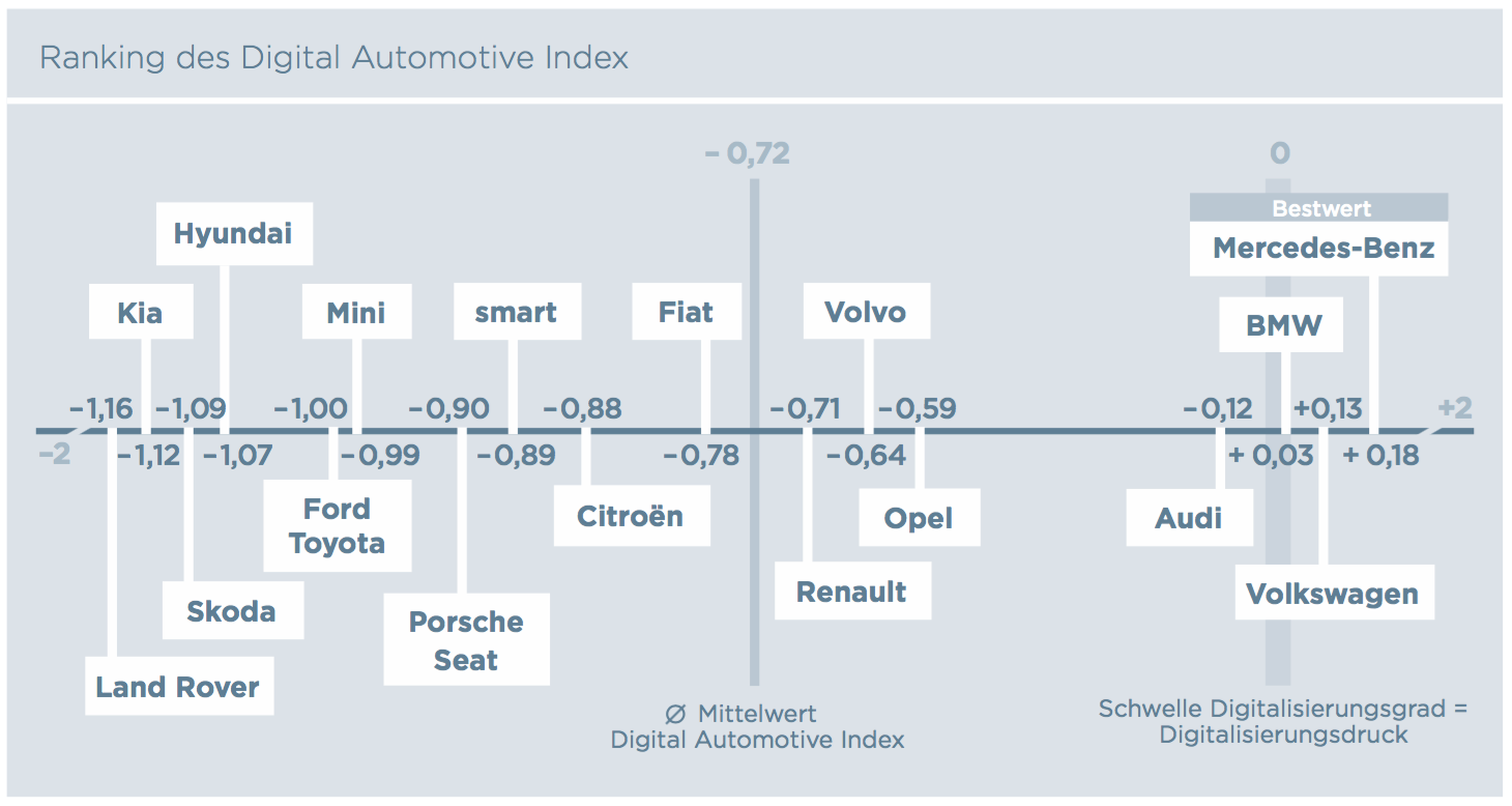 Ranking des Digital Automotive Index (Batten & Company)