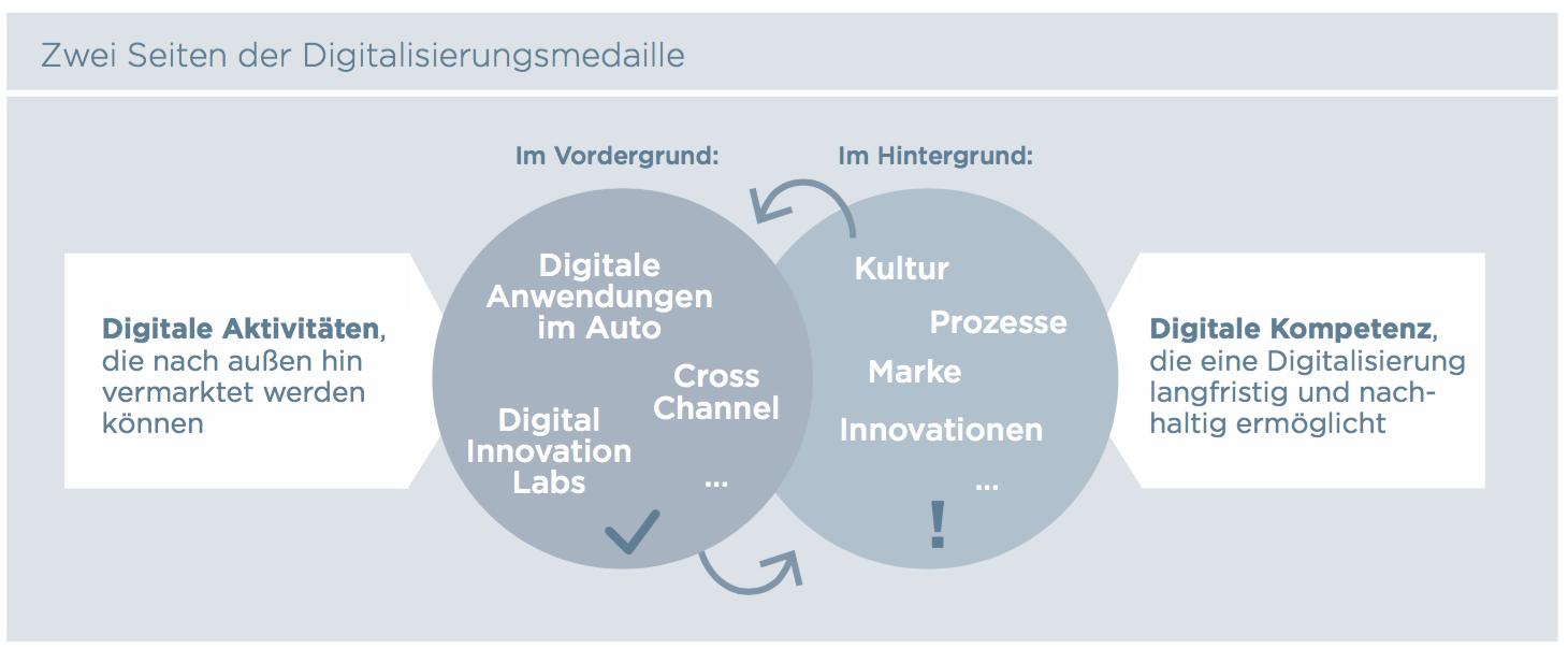 Zwei Seiten der Digitalisierungsmedaille (Batten & Company)