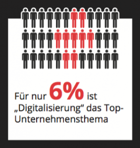 Studie zur Digitalen Transformation (etventure)