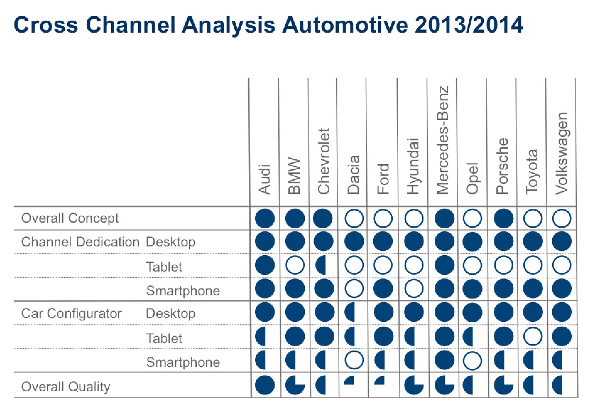 Cross Channel Analysis Automotive 2013/2014 (Volker Liedtke)