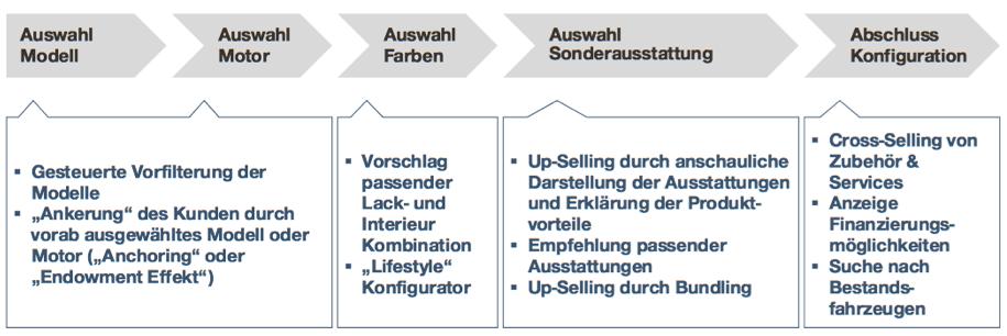 Möglichkeiten der Verkaufsförderung im Konfigurator (Simon-Kucher & Partners)