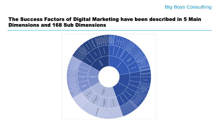 Die ganze Welt des Digital Marketing zerlegt in 168 Dimensionen (Big Boys Consulting)
