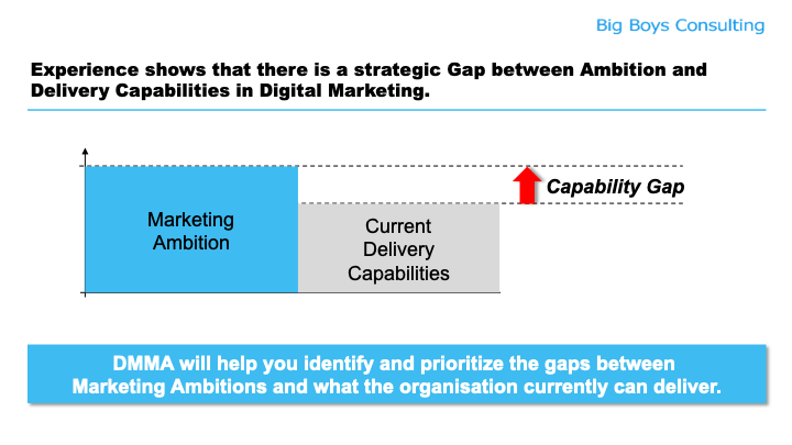 Das Digital Marketing Maturity Audit erkundet das Gap im Digital Marketing (Big Boys Consulting)