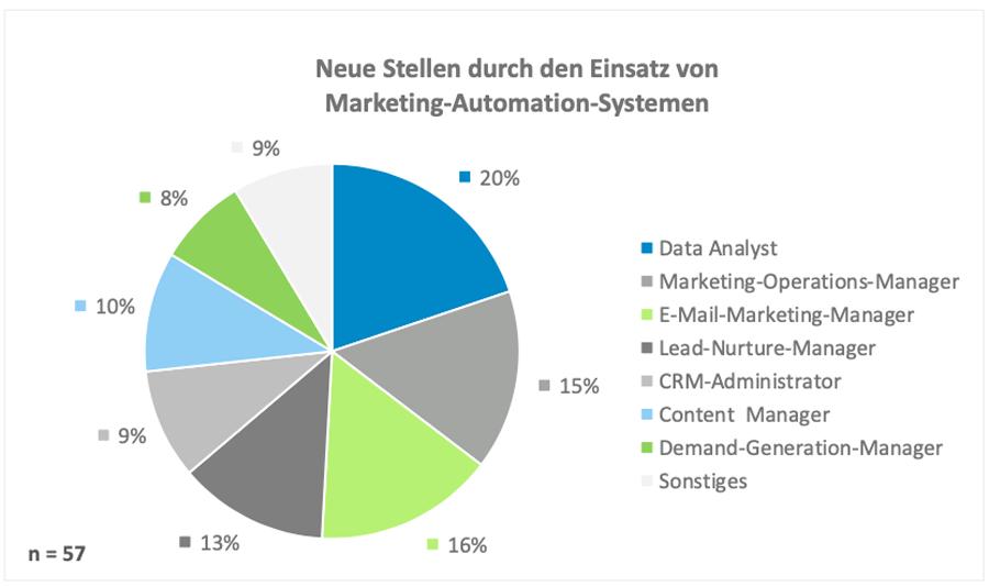 Neue Stellen durch den Einsatz von Marketing-Automation-Systemen (Lucas Zeitz)