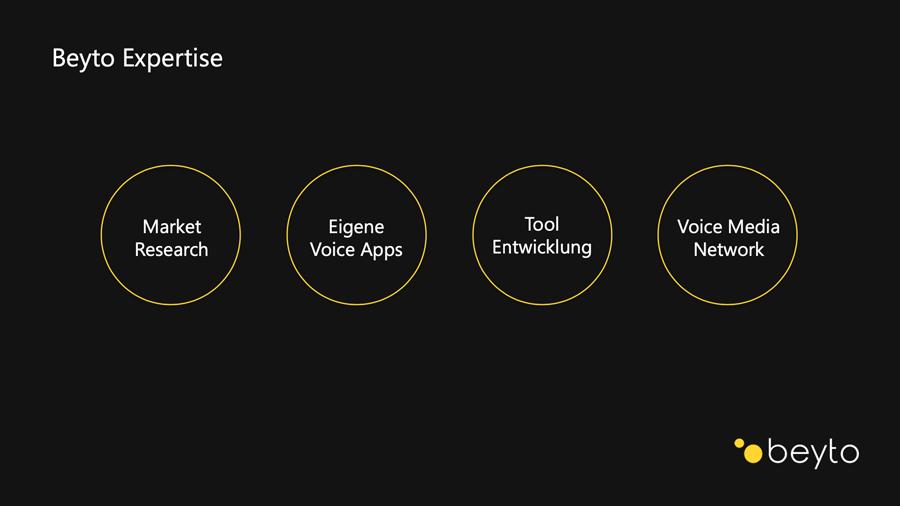 Market Research, Voice Apps, Tools und Voice Media Netzwerke sind die Kernkompetenzen von Beyto (Beyto)